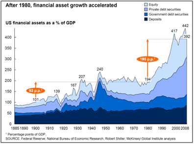 the global impact of financial markets